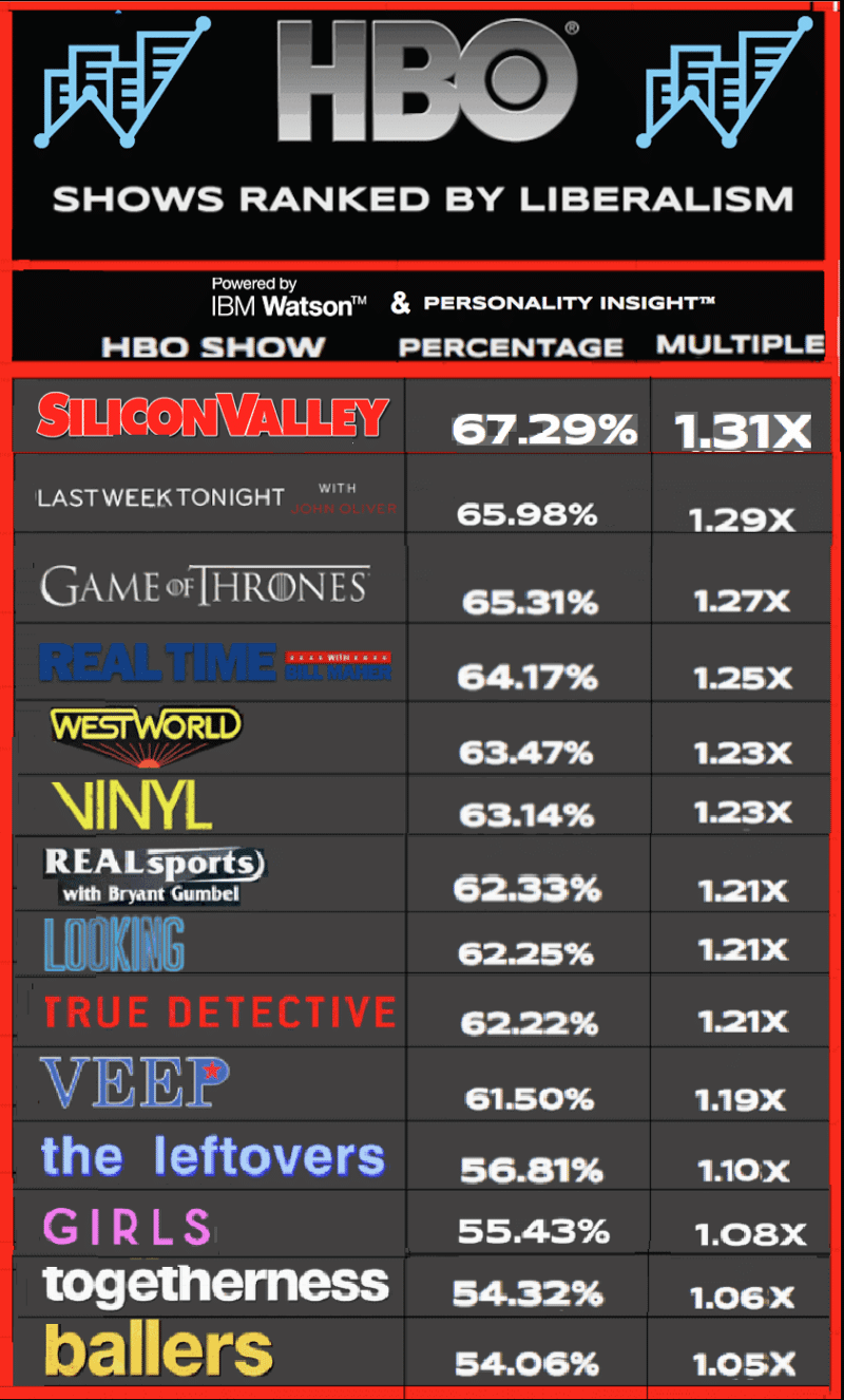 IBM Watson's Personality Insights™ Tell Us Which HBO Shows Have the Most Liberal Fans