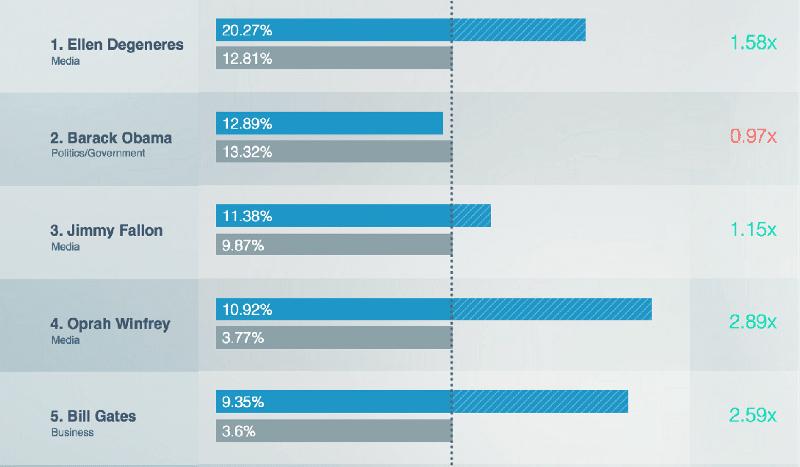 sams-club-influencer_percentage-copy