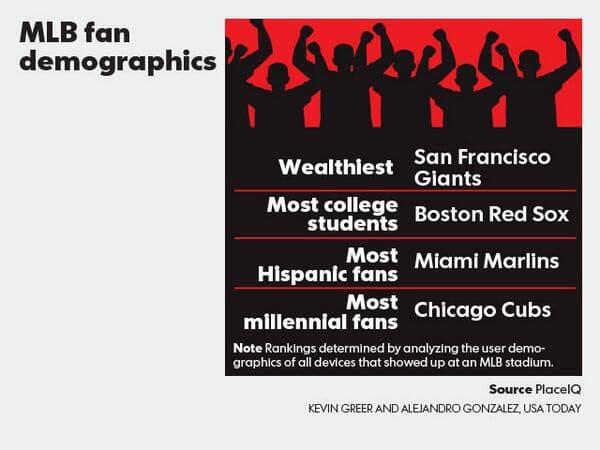 The Social Demographics of Baseball Fans