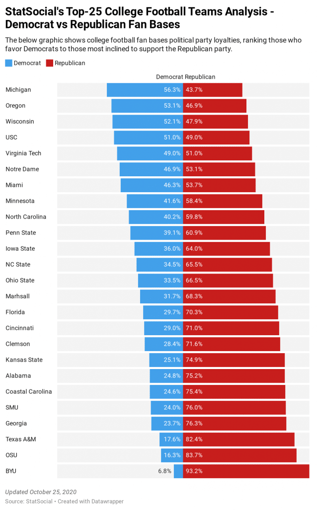 StatSocial's Top 25 College Football Teams - Democrat vs Republican Fan Bases - Democrats vs Republicans