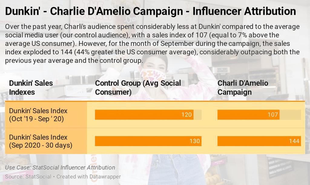 Charli D'Amelio - Dunkin' Influencer Attribution
